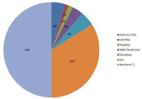 Uso das ferramentas de webanalytics nas empresas